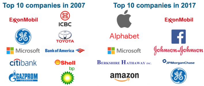 How can global conglomerates survive and thrive in the era of fast changes?